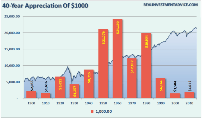 SP500-40-Avg-Appreciation-1000-082216