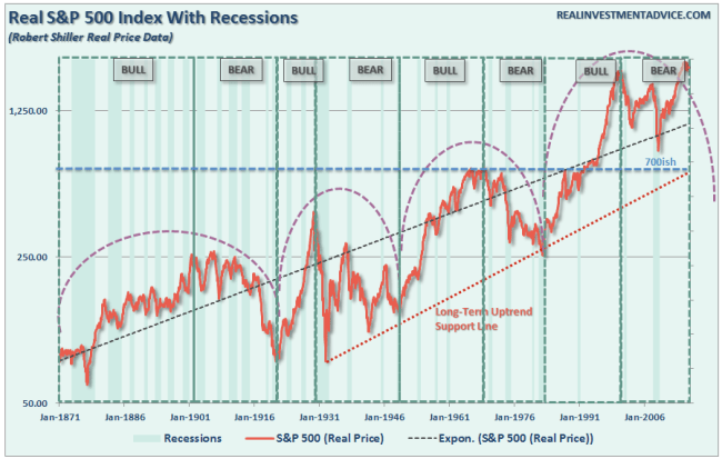 SP500-Historical-Bull-Bear-FullMarket-Cycles-082216