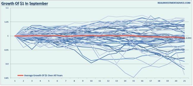 September-Growth-1Dollar-083016