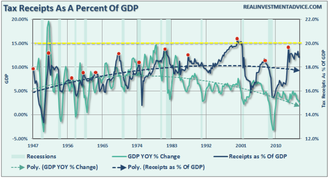 Tax-Receipts-GDP-082916