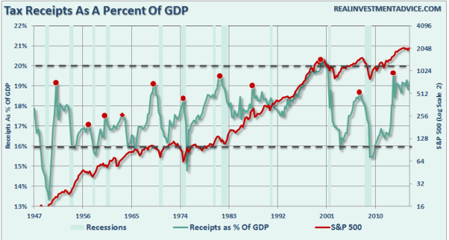 Tax-Receipts-GDP-SP500-082916