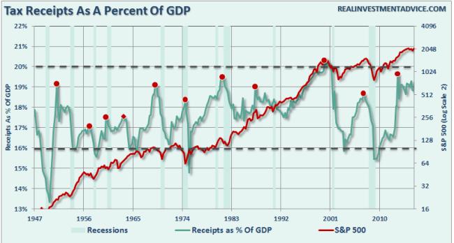 Tax-Receipts-GDP-SP500-082916