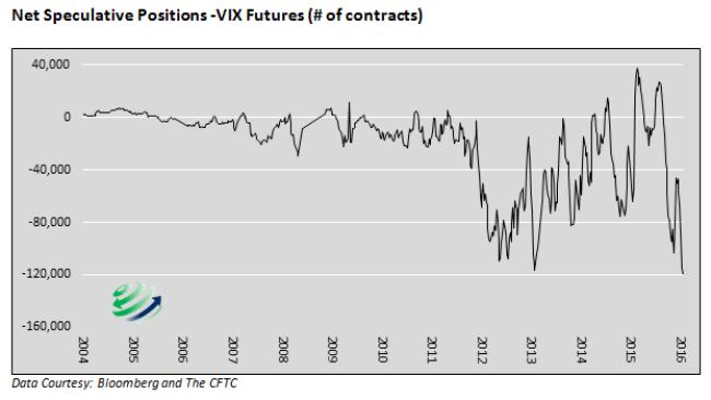 VIX-NetSpeculative-Short-082516