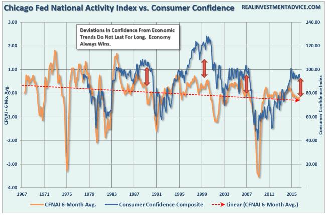 consumer-confidence-cfnai-2-092716