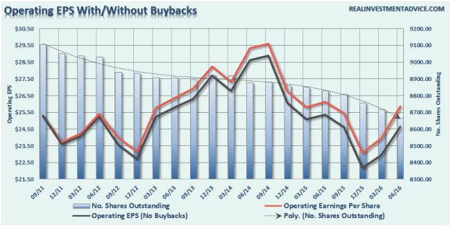 Earnings-vs-Buybacks-090116