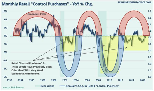 retail-sales-economiccycle-090116