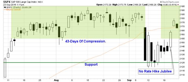 sp500-chart1-092316