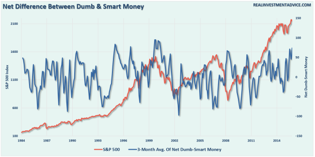 smart-dumb-money-netdiff-092716
