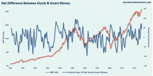 smart-dumb-money-netdiff-092716