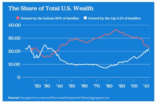 wealth-ineq