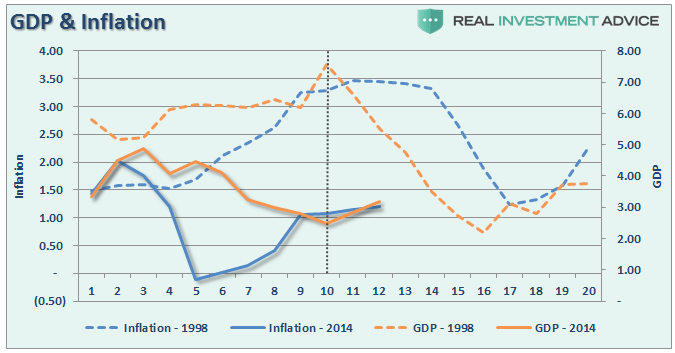gdp-inflation-98