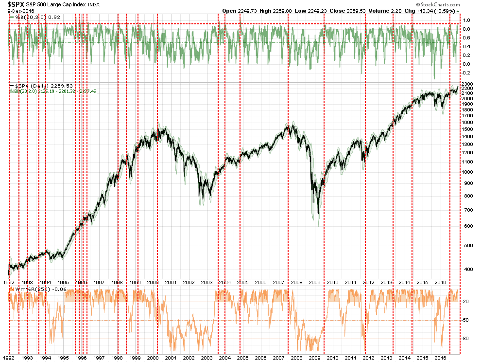 sp500-chart1-120816-2