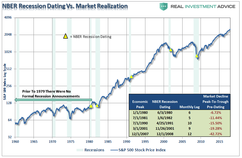 https://i1.wp.com/realinvestmentadvice.com/wp-content/uploads/2017/12/SP500-NBER-Recession-Dating-120817.png