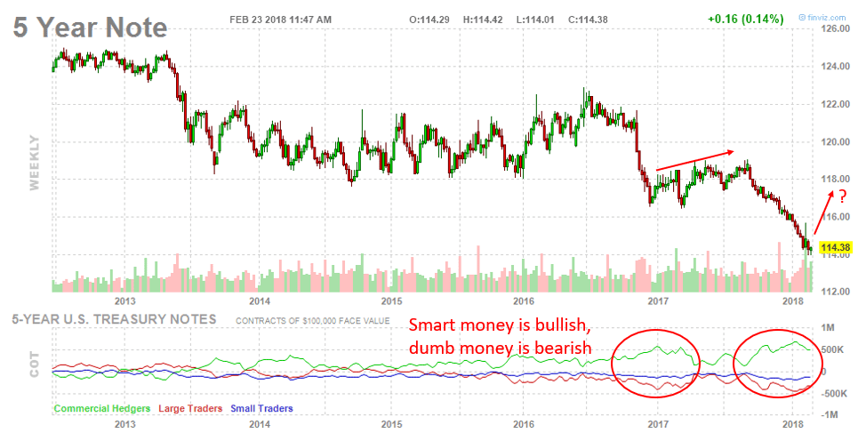 5 Year Treasury Smart Money