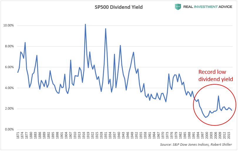 SP500 Dividend Yield