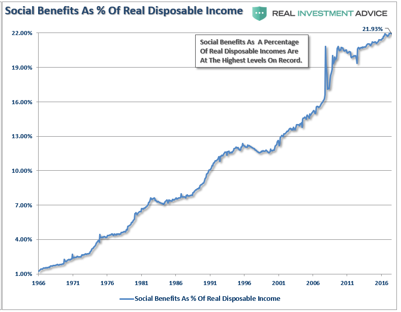 Social Benefits vs Incomes