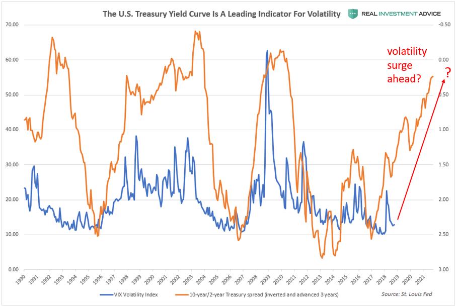 Yield Curve Volatility