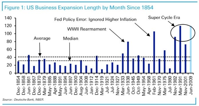 , Trying To Prevent Recessions Leads To Even Worse Recessions