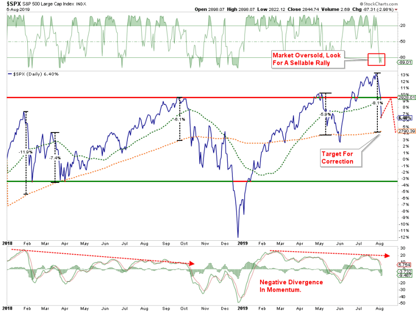 , Technically Speaking: Stocks In A Bloodbath, Look For A Sellable Rally