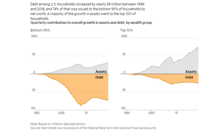 , The Fed's Only Choice – Exacerbate The Wealth Gap, Or Else.
