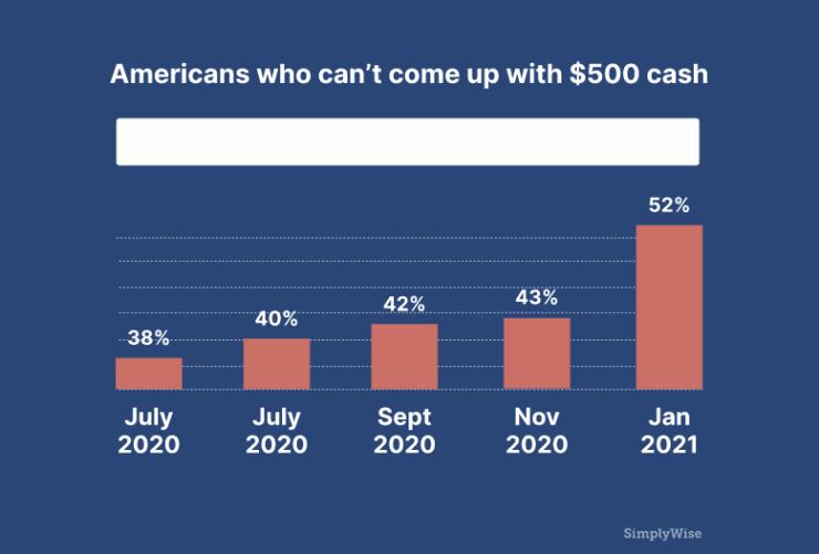 Savings Economic Uncertainty, The Illusion Of Soaring Savings Amid Rising Economic Uncertainty