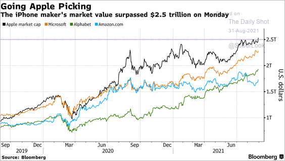 Apple Higher, Apple leads the charge