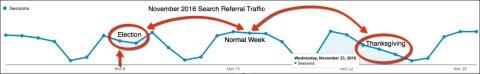 november 2016 search referral drop