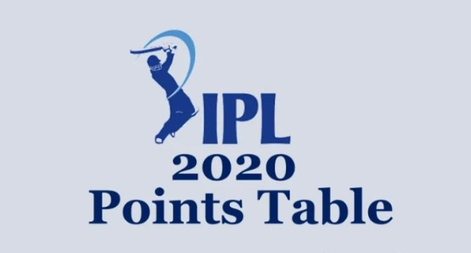 Vivo IPL 2020 Points Table | Indian Premier League 2020