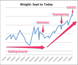weight-loss-chart-trend-is-not-my-friend
