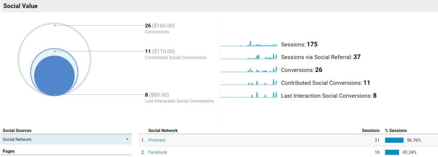 google-analytics-social-media-conversions
