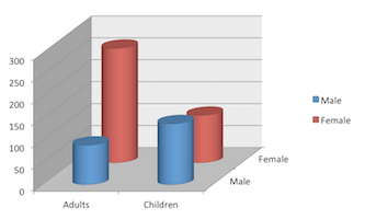 age and gender of pakistan patients