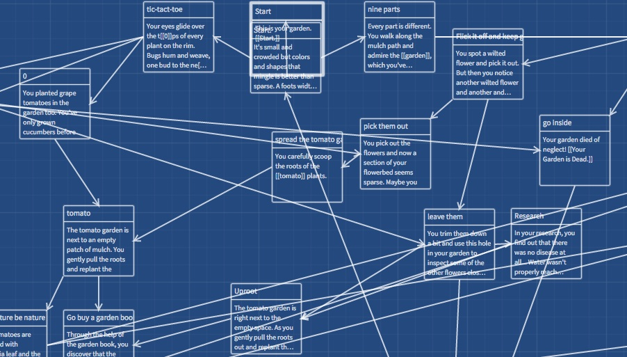 Twine, Games for Writers and Readers