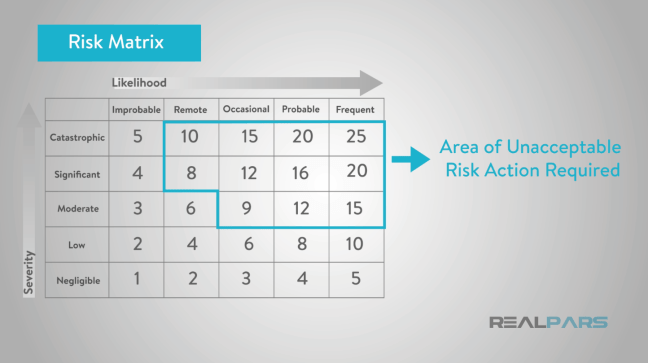 شكل يوضّح مصفوفة المخاطر