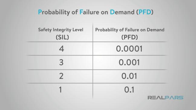 جدول يوضّح قيم PFD