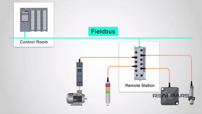 اتصال المحركات والحسّاسات بغرفة التّحكم باستخدام بروتوكول (Fieldbus) (مصدر الصورة: موقع realpars)