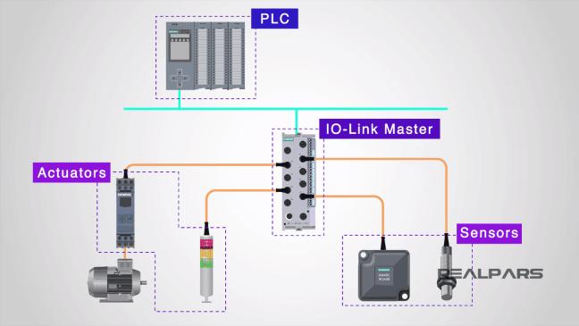الجهاز الرئيسي والمتحكم (PLC) (مصدر الصورة: موقع realpars)