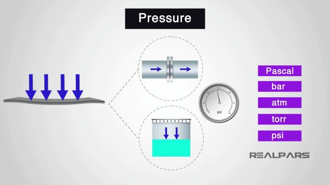 وحدات الضغط