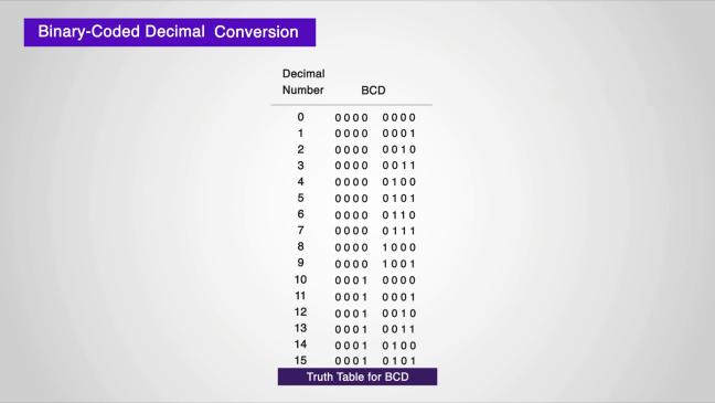 جدول الحقيقة للـ BCD.