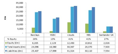 Figure 1: Assets & liabilities of bank pension funds, source individual 2012 annual reports and accounts