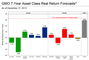 GMO 7 year return forecasts source: GMO