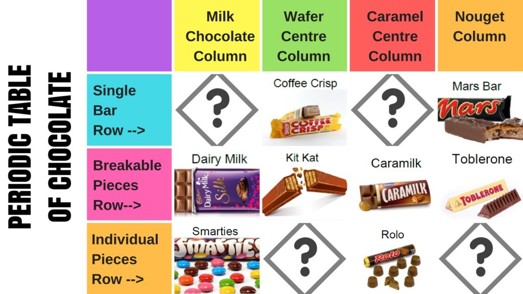 24 parts to a sweet periodic table lesson hint chocolate is involved periodic table of chocolate sample urtaz Images