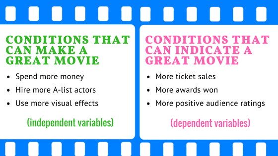 25 How We Make A Great Movie And Teach Independent And Dependent