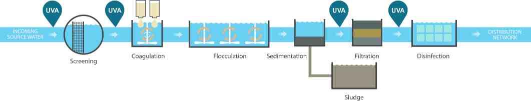 coagulation dosing in drinking water