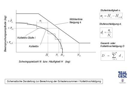 Berechnung Schadenssummen_30x45