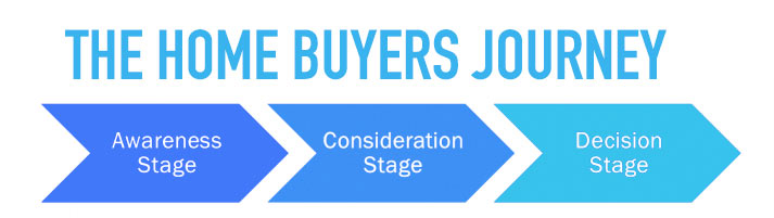 The Home Buyer's Journey