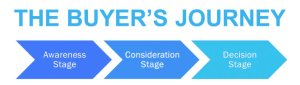 The Buyers Journey: Awareness >> Consideration >> Decision