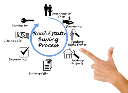 rsz_depositphotos_154366712_l-2015 Process to buying a home