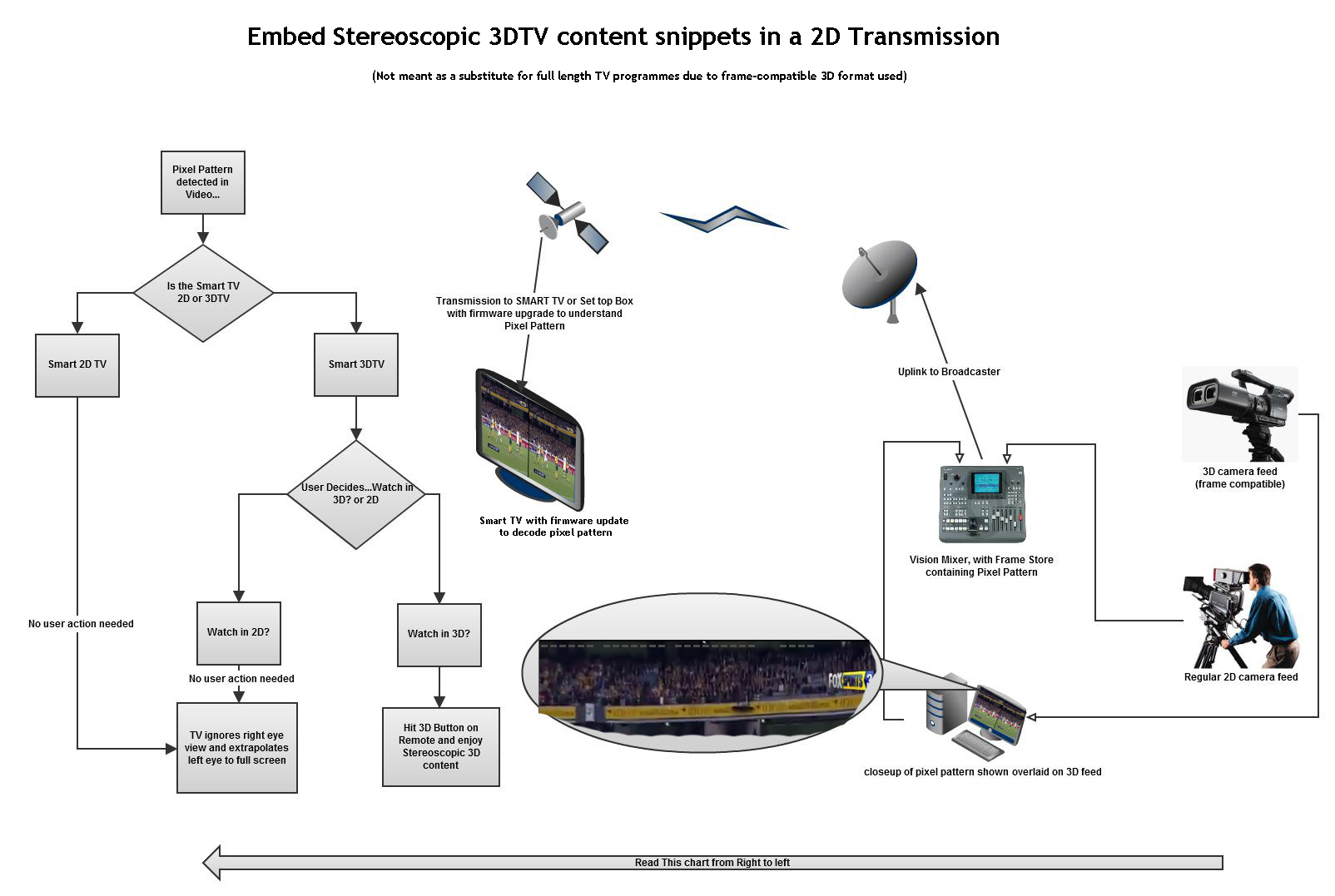 How Smart 3dtv Manufactures Can Help Fashion Tv S 3d