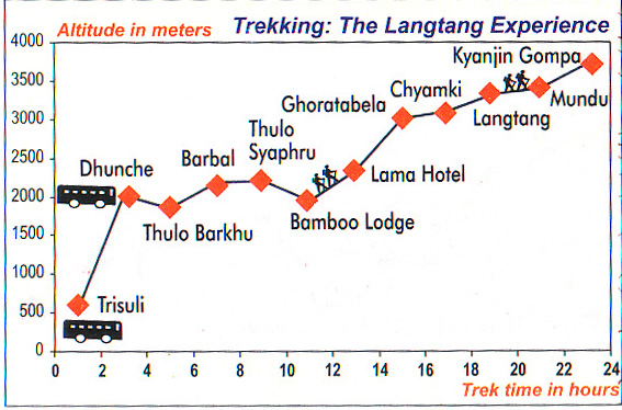 Langtang Trek Profile