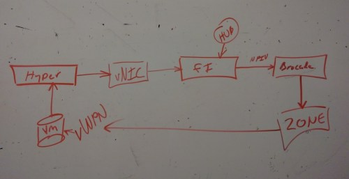 Microsoft Hyper-V Virtual Fibre Channel SAN Pass-through UCS Diagram